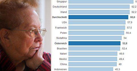 Internationale Pensionsstudie: Österreich hinter Südafrika!