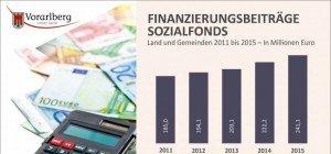 Land stellt Sozialfonds-Strategie vor
