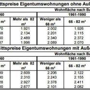 Wohnungspreise stabilisierten sich 2016 österreichweit - aber nicht in Vorarlberg