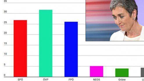 Briefwahl: SPÖ fix Zweite, Grüne müssen Platz im NR räumen